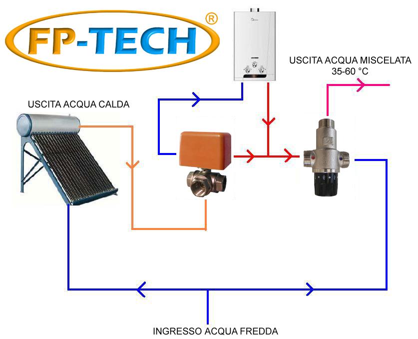 Pannello Solare Termico Funzionamento : Valvola deviatrice motorizzata a tre vie quot impianto