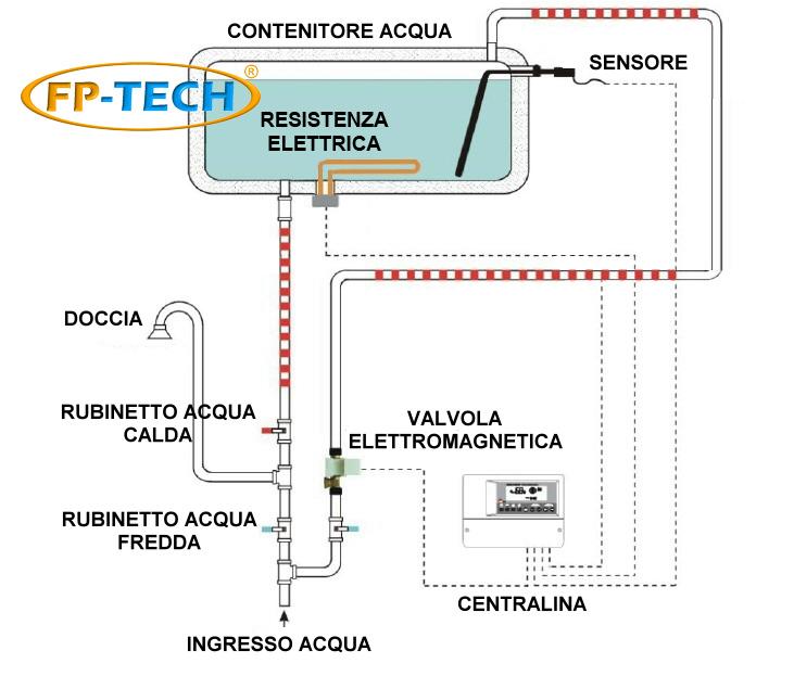 Schema Elettrico Elettrovalvola : Pannello solare termico acqua calda acciaio inox lt