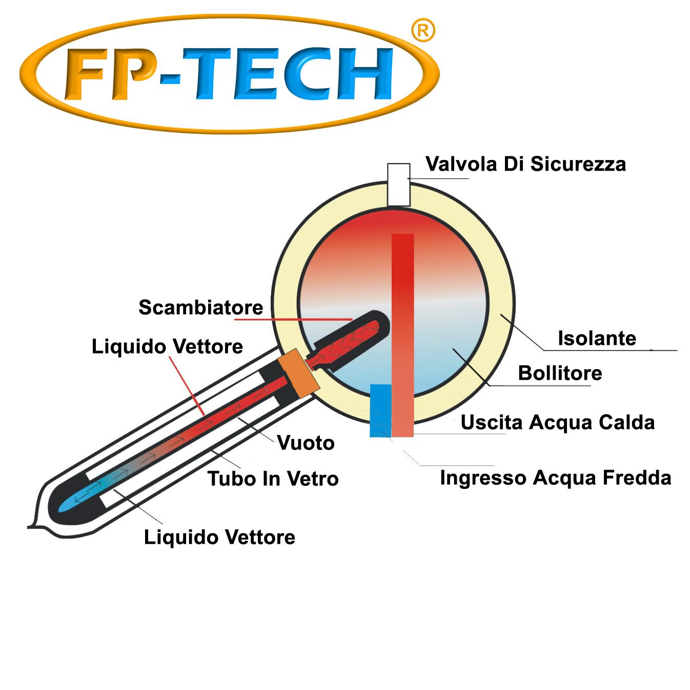 Schema Pannello Solare A Circolazione Naturale : Pannello solare termico heat pipe pressurizzato lt