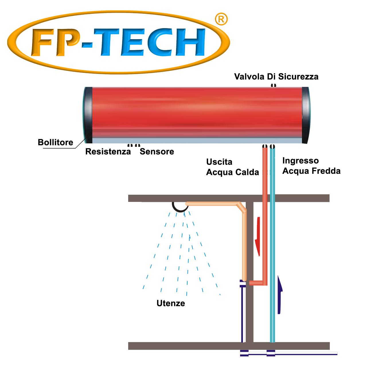 Pannello solare termico heat pipe pressurizzato 240 lt for Serbatoio di acqua calda in rame