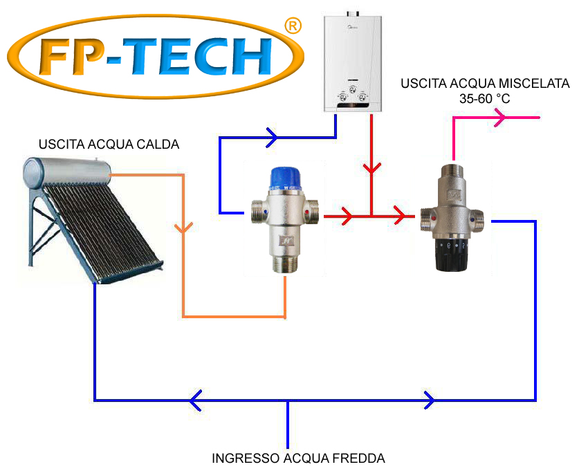 Valvola deviatrice termostatica 3 4 impianto solare for Caldaia ad acqua di plastica