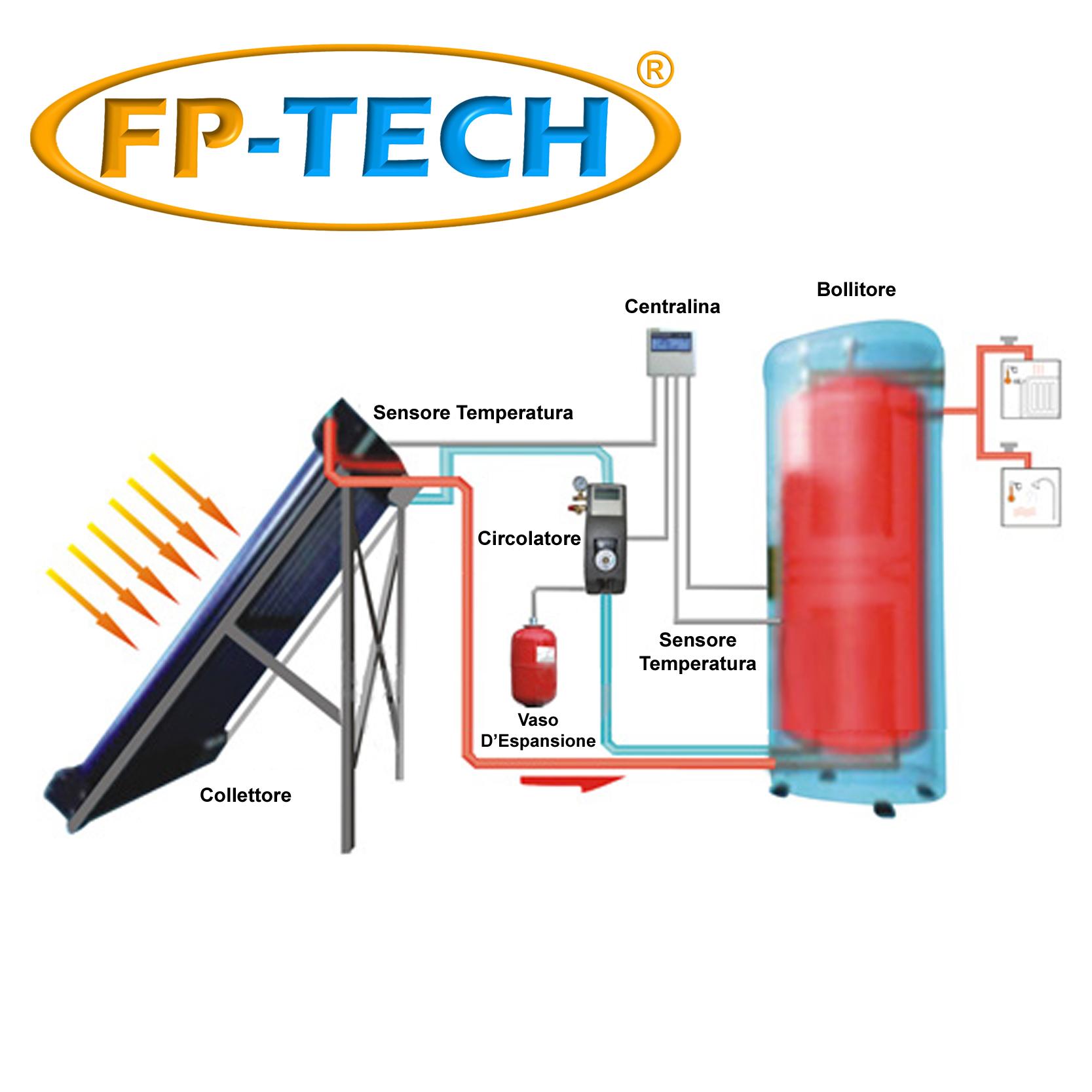 Liquido Per Pannello Solare Termico : Kit pannello solare termico lt circolazione forzata
