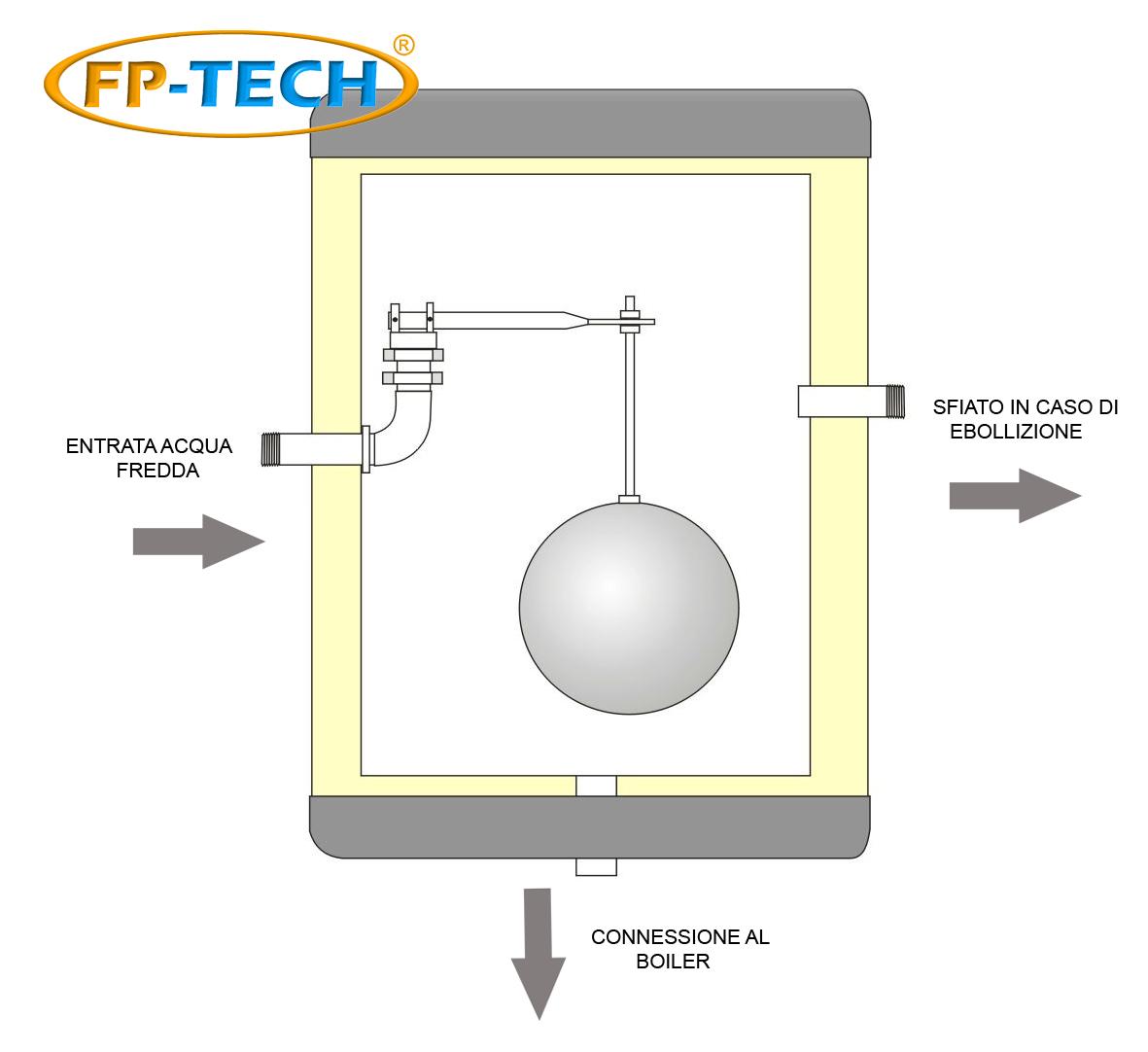Schema Montaggio Pannello Solare Zaino : Barilotto da litri pannello solare termico acqua calda
